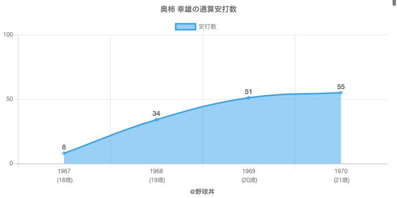 #奥柿 幸雄の通算安打数