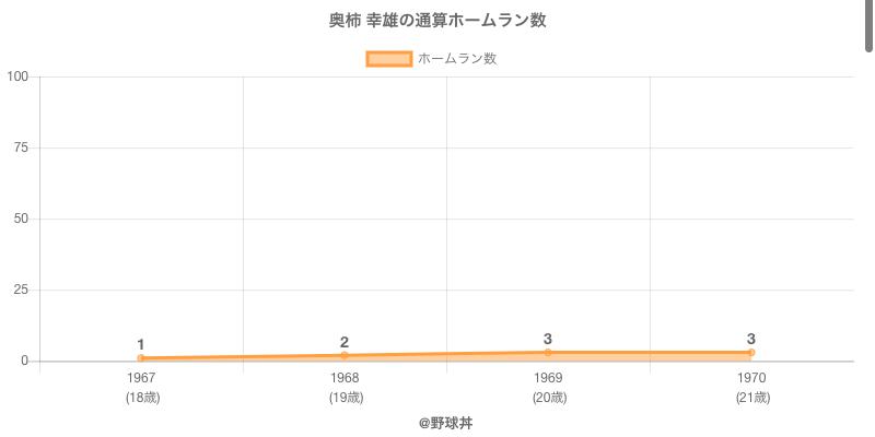 #奥柿 幸雄の通算ホームラン数