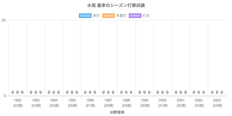 #水尾 嘉孝のシーズン打撃成績