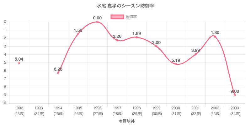 水尾 嘉孝のシーズン防御率