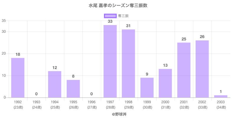 #水尾 嘉孝のシーズン奪三振数