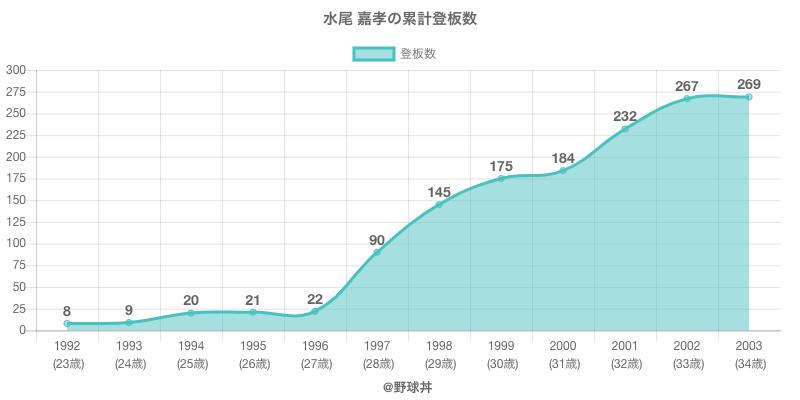 #水尾 嘉孝の累計登板数
