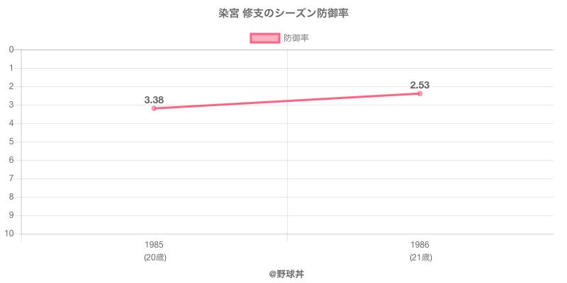 染宮 修支のシーズン防御率