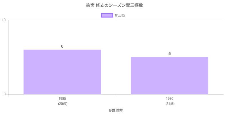 #染宮 修支のシーズン奪三振数
