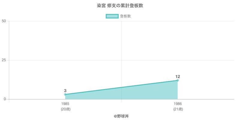 #染宮 修支の累計登板数