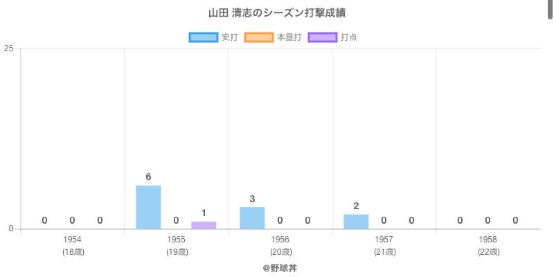 #山田 清志のシーズン打撃成績