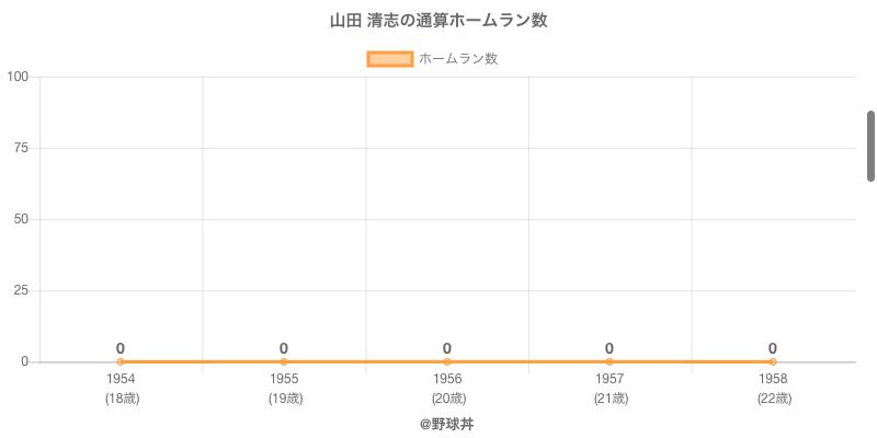 #山田 清志の通算ホームラン数