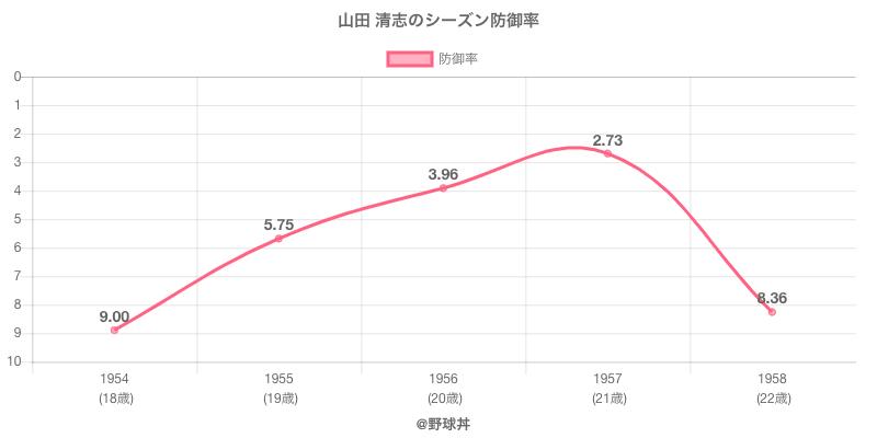 山田 清志のシーズン防御率