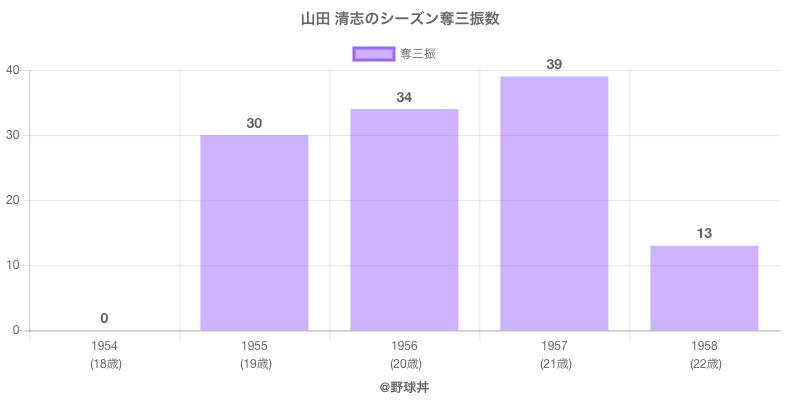 #山田 清志のシーズン奪三振数