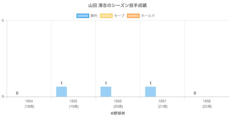 #山田 清志のシーズン投手成績