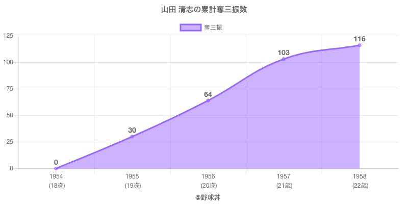 #山田 清志の累計奪三振数