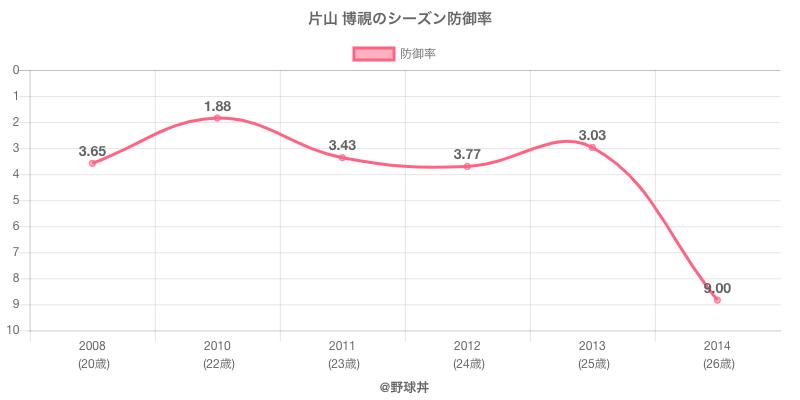 片山 博視のシーズン防御率