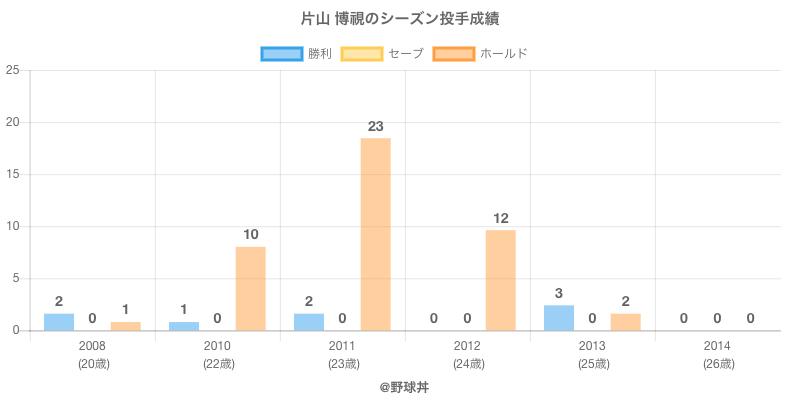 #片山 博視のシーズン投手成績