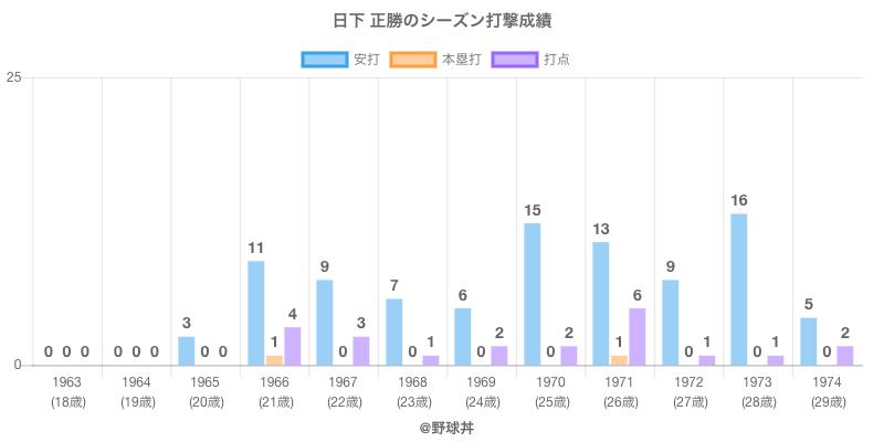 #日下 正勝のシーズン打撃成績