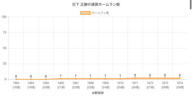 #日下 正勝の通算ホームラン数