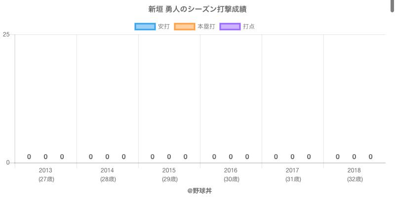 #新垣 勇人のシーズン打撃成績