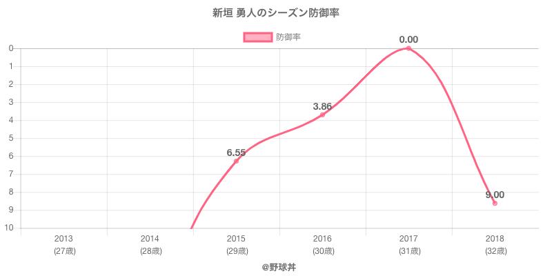 新垣 勇人のシーズン防御率