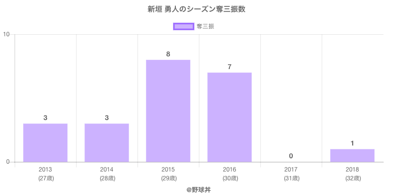#新垣 勇人のシーズン奪三振数