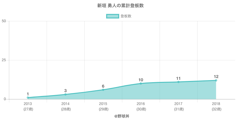 #新垣 勇人の累計登板数