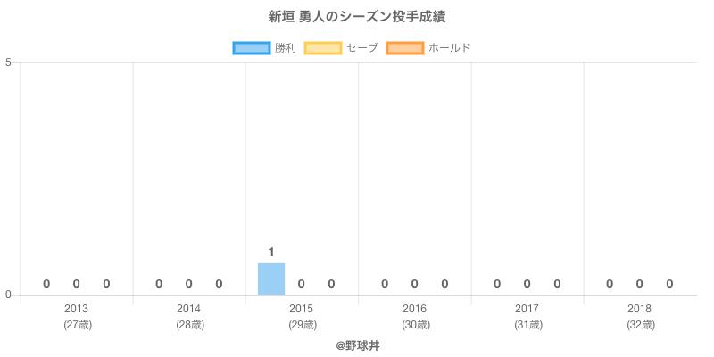 #新垣 勇人のシーズン投手成績