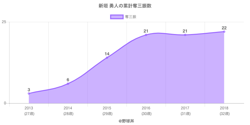 #新垣 勇人の累計奪三振数