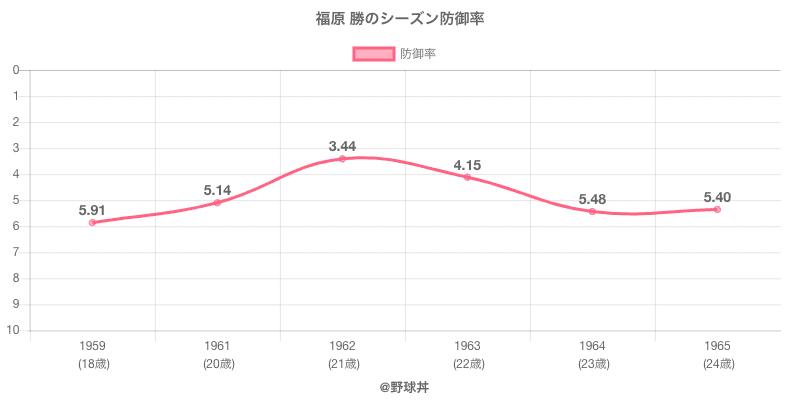 福原 勝のシーズン防御率