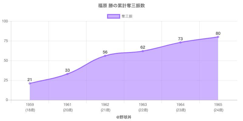 #福原 勝の累計奪三振数