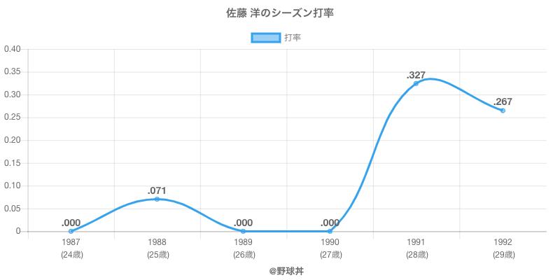佐藤 洋のシーズン打率