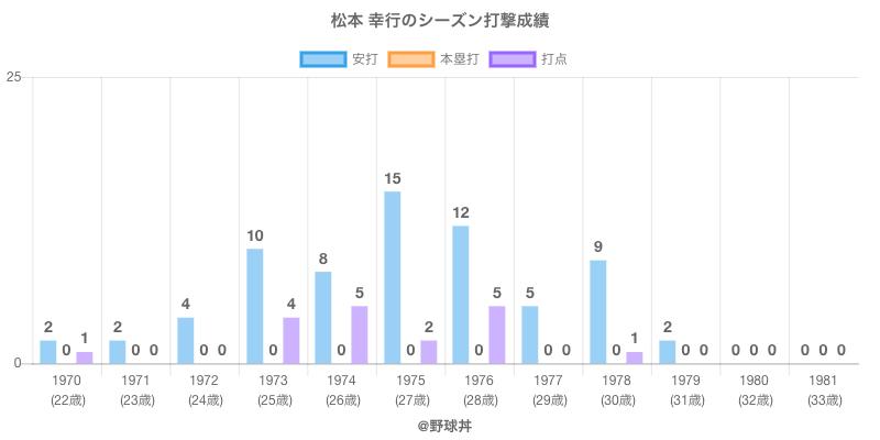 #松本 幸行のシーズン打撃成績
