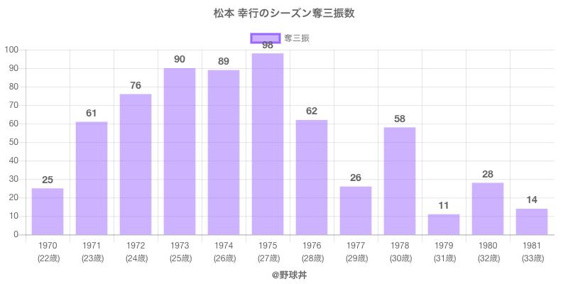 #松本 幸行のシーズン奪三振数
