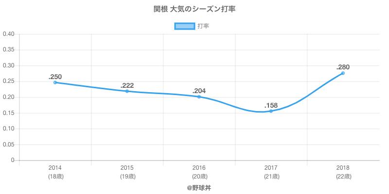 関根 大気のシーズン打率