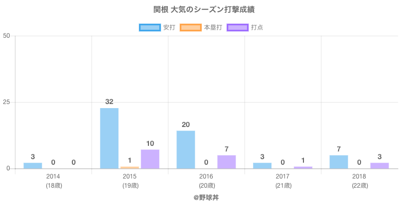 #関根 大気のシーズン打撃成績