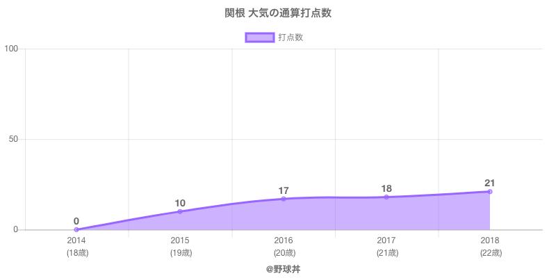 #関根 大気の通算打点数