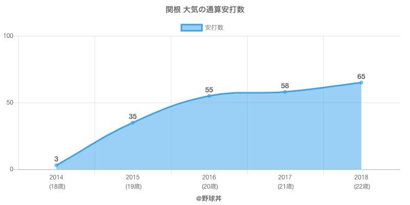 #関根 大気の通算安打数