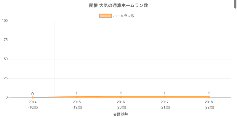 #関根 大気の通算ホームラン数