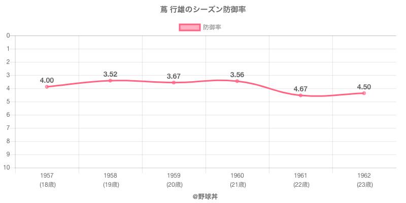 蔦 行雄のシーズン防御率
