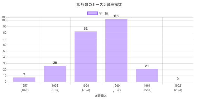 #蔦 行雄のシーズン奪三振数