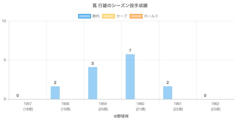 #蔦 行雄のシーズン投手成績