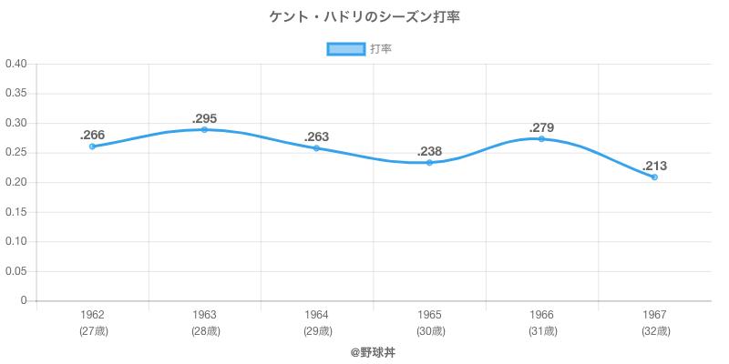 ケント・ハドリのシーズン打率