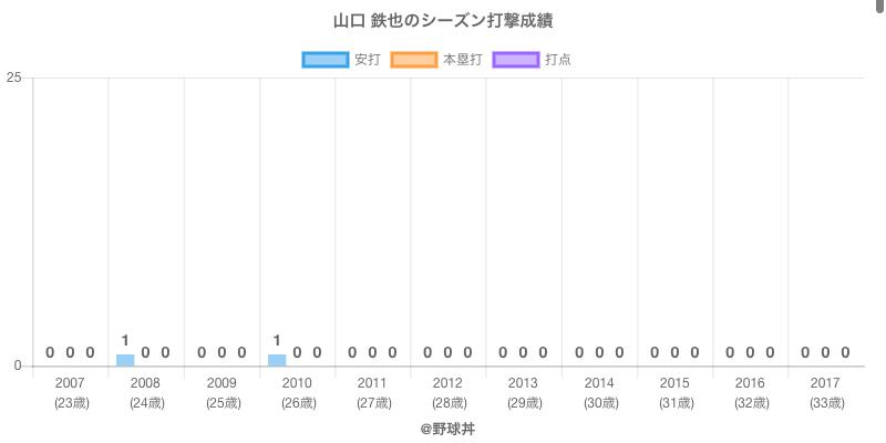 #山口 鉄也のシーズン打撃成績