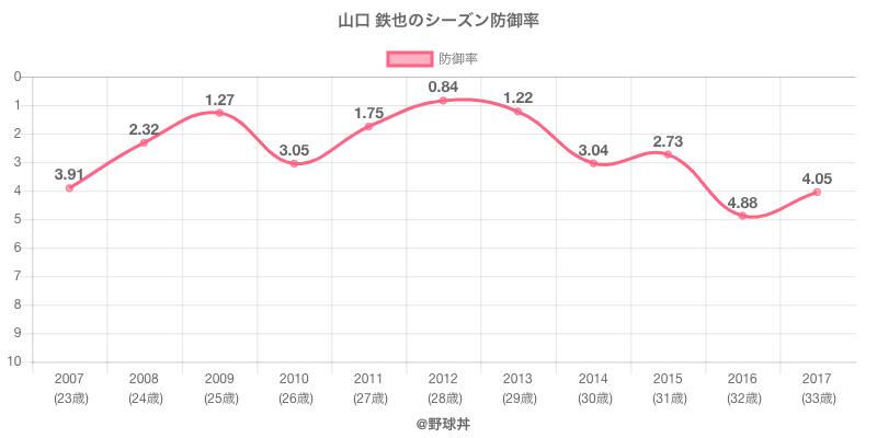 山口 鉄也のシーズン防御率