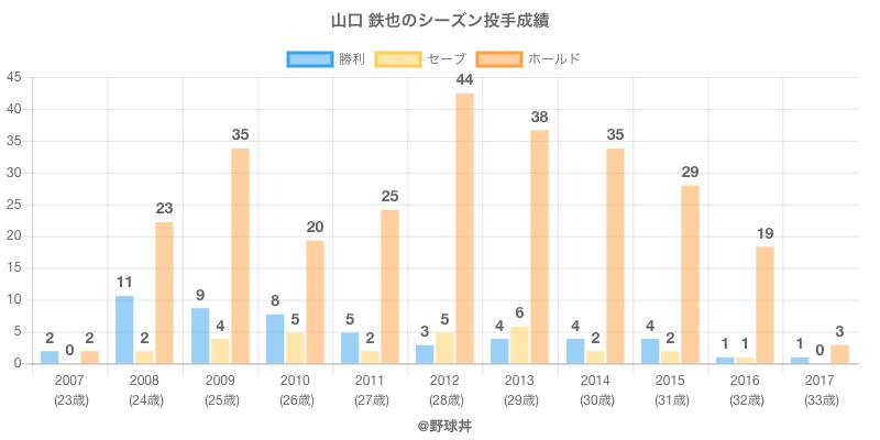 #山口 鉄也のシーズン投手成績