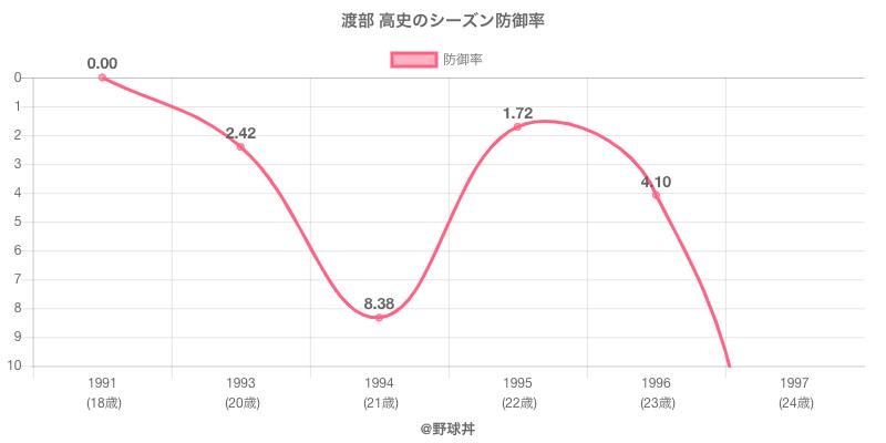 渡部 高史のシーズン防御率