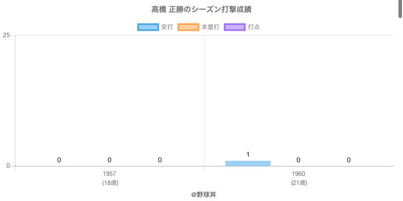#高橋 正勝のシーズン打撃成績