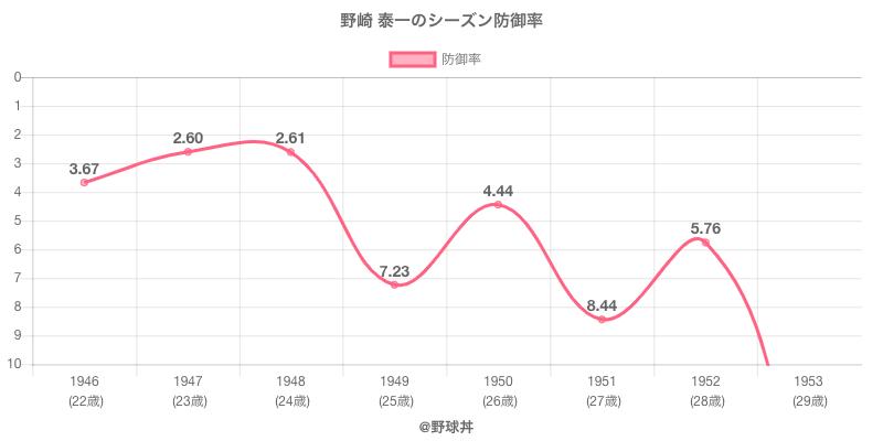 野崎 泰一のシーズン防御率