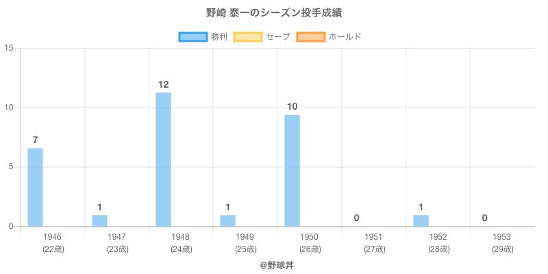 #野崎 泰一のシーズン投手成績