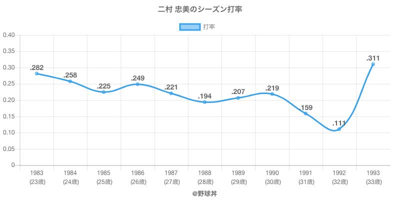 二村 忠美のシーズン打率