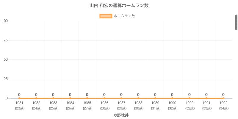 #山内 和宏の通算ホームラン数