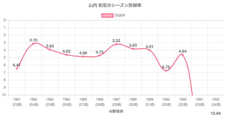 山内 和宏のシーズン防御率