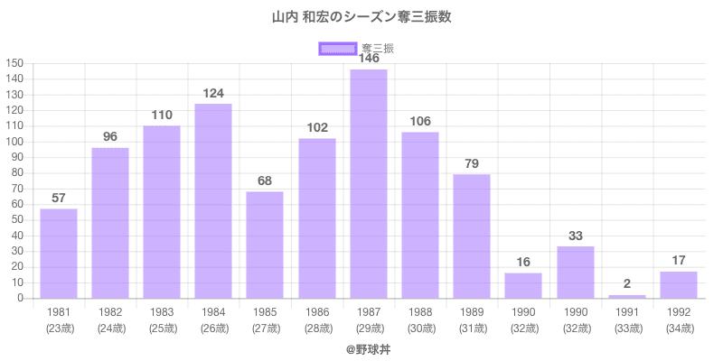 #山内 和宏のシーズン奪三振数